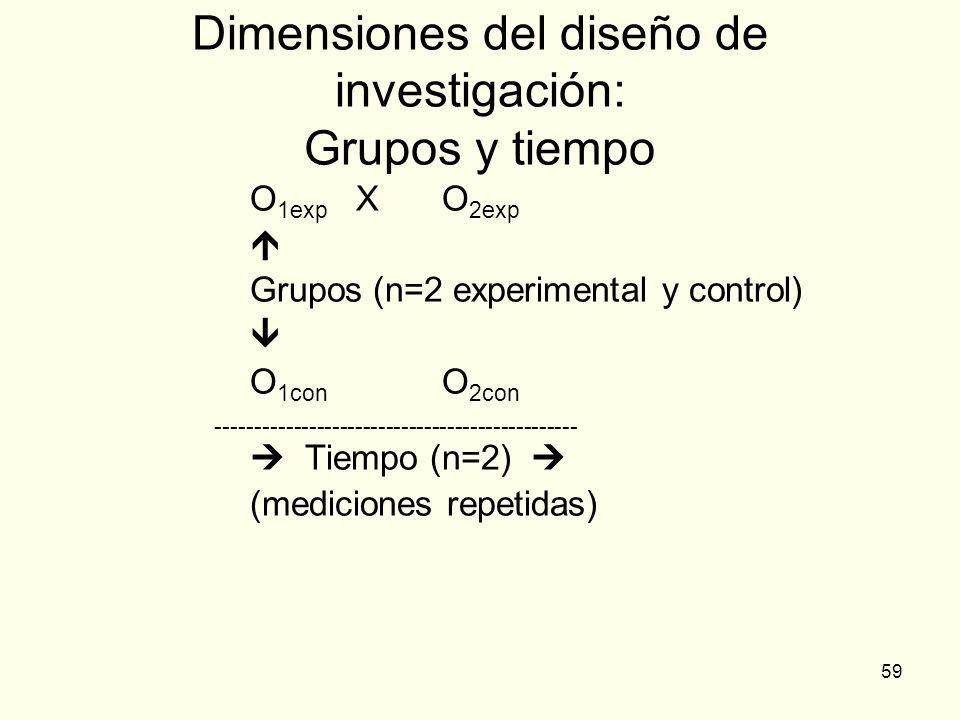 59 Dimensiones del diseño de investigación: Grupos y tiempo O 1exp XO 2exp Grupos (n=2 experimental y control) O 1con O 2con -------------------------