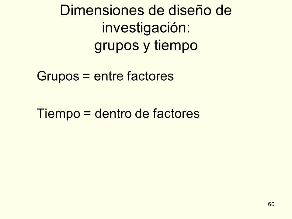 60 Dimensiones de diseño de investigación: grupos y tiempo Grupos = entre factores Tiempo = dentro de factores