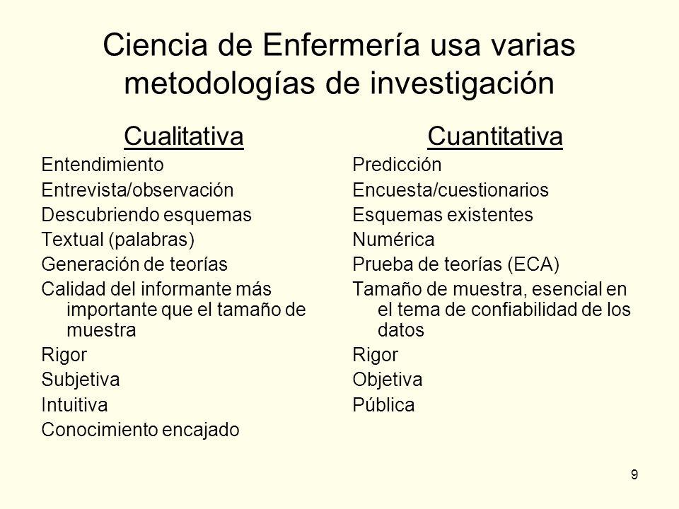 9 Ciencia de Enfermería usa varias metodologías de investigación Cualitativa Entendimiento Entrevista/observación Descubriendo esquemas Textual (palab