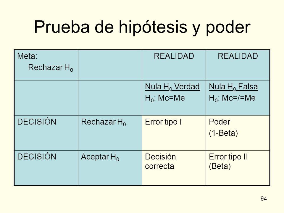 94 Prueba de hipótesis y poder Meta: Rechazar H 0 REALIDAD Nula H 0 Verdad H 0 : Mc=Me Nula H 0 Falsa H 0 : Mc=/=Me DECISIÓNRechazar H 0 Error tipo IP