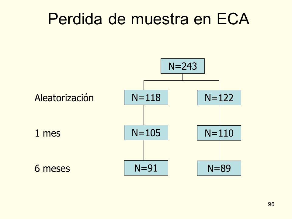 96 Perdida de muestra en ECA N=243 N=91 N=105 N=118 N=89 N=110 N=122 6 meses 1 mes Aleatorización