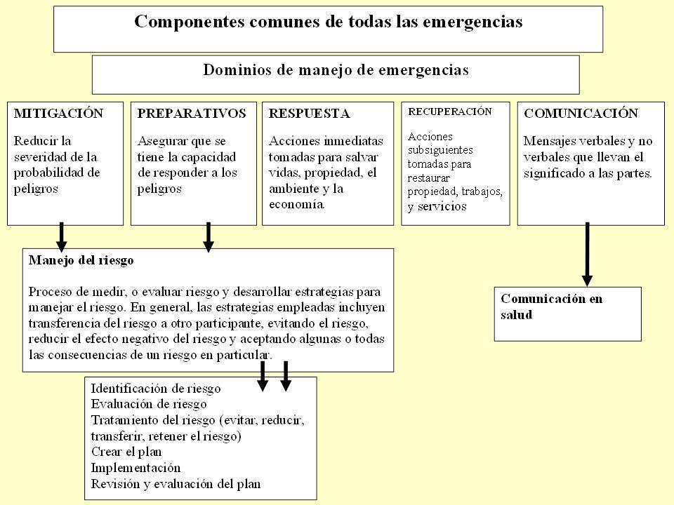 Rol que juega la comunicación en salud en el manejo de emergencias: –Informa y concientiza de problemas cruzando límites geográficos, políticos o económicos.