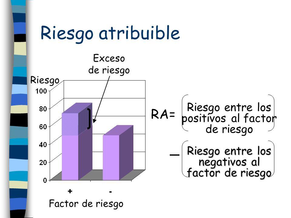 Riesgo atribuible Exceso de riesgo Factor de riesgo Riesgo RA= Riesgo entre los positivos al factor de riesgo Riesgo entre los negativos al factor de