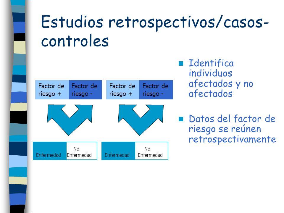 No Enfermedad Enfermedad No Enfermedad Enfermedad Factor de riesgo - Factor de riesgo + Factor de riesgo - Factor de riesgo + Estudios retrospectivos/