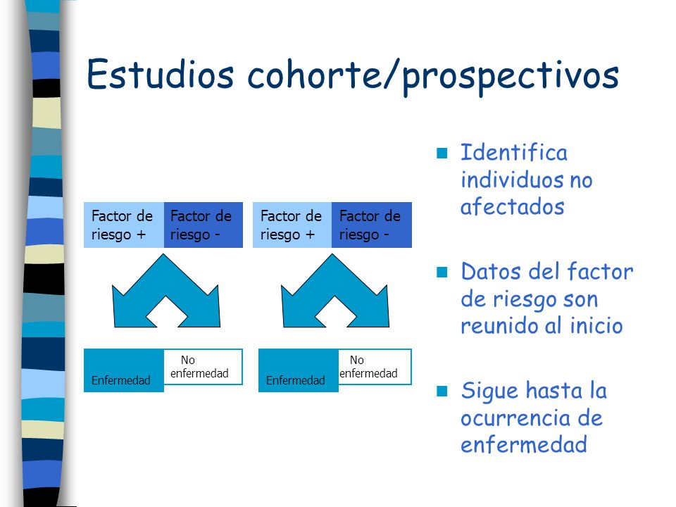 Factor de riesgo - Factor de riesgo + Factor de riesgo - Factor de riesgo + No enfermedad Enfermedad No enfermedad Enfermedad Estudios cohorte/prospec