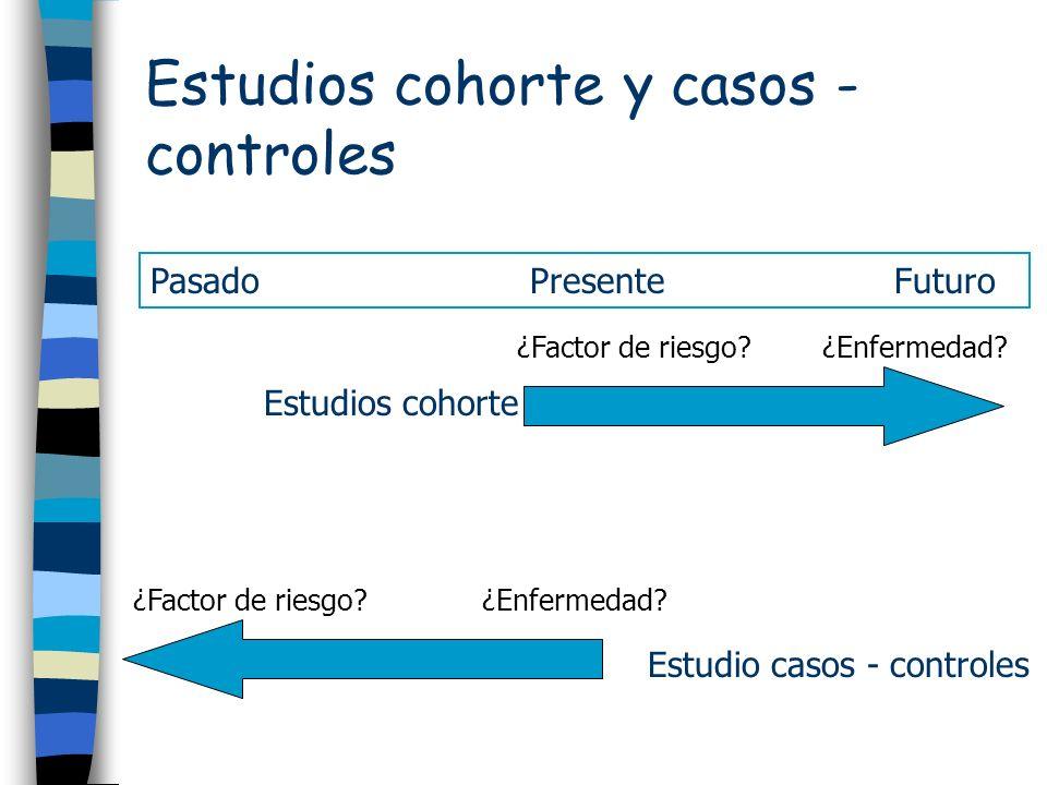 Estudios cohorte y casos - controles ¿Factor de riesgo?¿Enfermedad? ¿Factor de riesgo?¿Enfermedad? Estudio casos - controles Estudios cohorte Pasado P