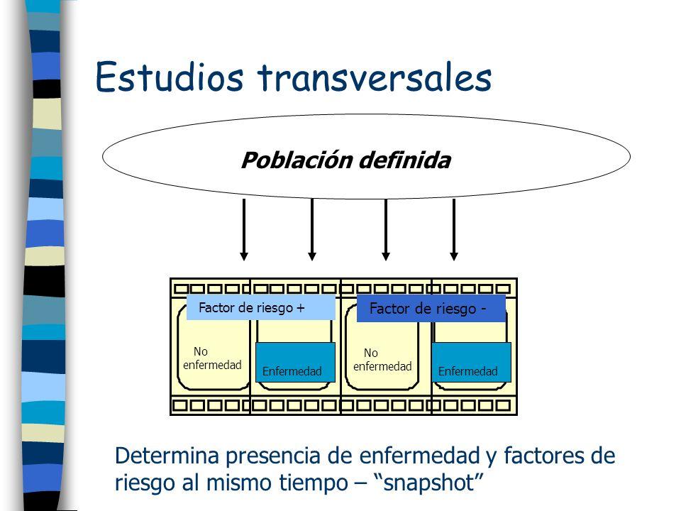 Estudios transversales Determina presencia de enfermedad y factores de riesgo al mismo tiempo – snapshot Población definida Factor de riesgo + Factor