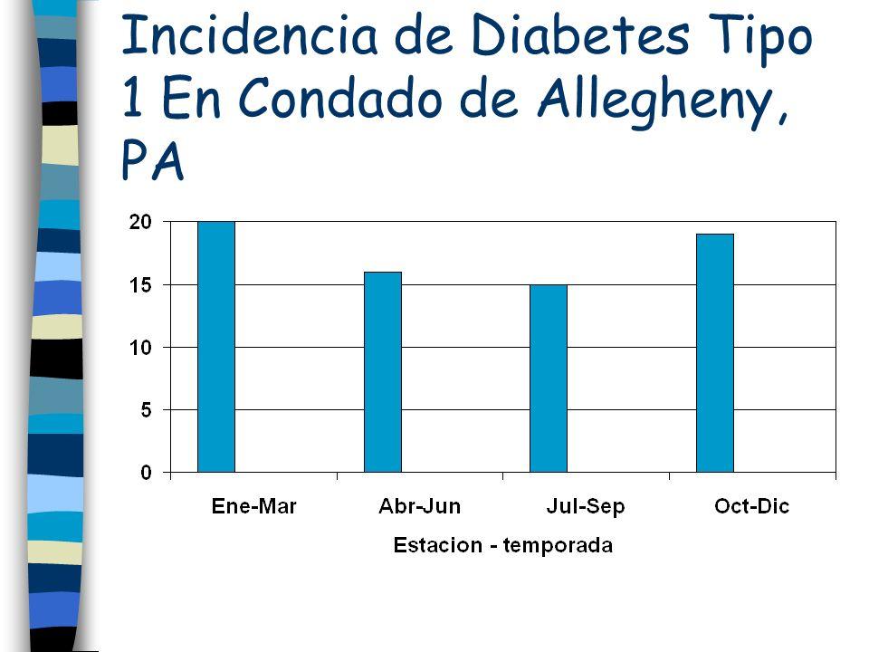 Incidencia de Diabetes Tipo 1 En Condado de Allegheny, PA