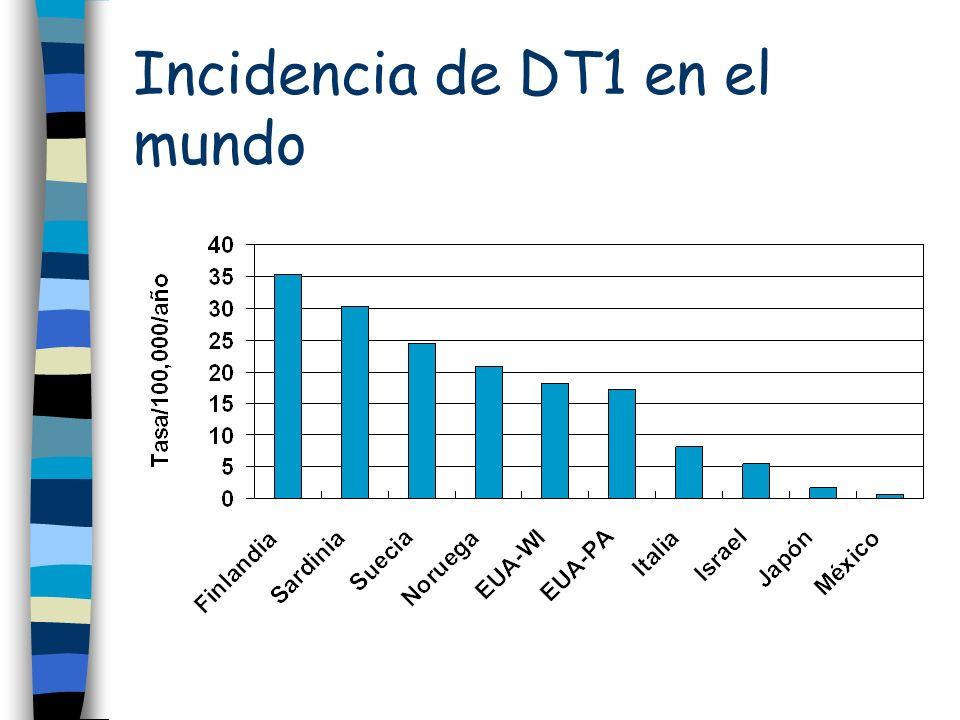 Incidencia de DT1 en el mundo