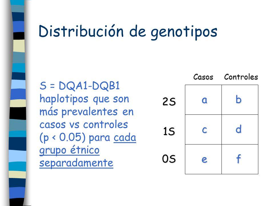Distribución de genotipos S = DQA1-DQB1 haplotipos que son más prevalentes en casos vs controles (p < 0.05) para cada grupo étnico separadamente ab cd