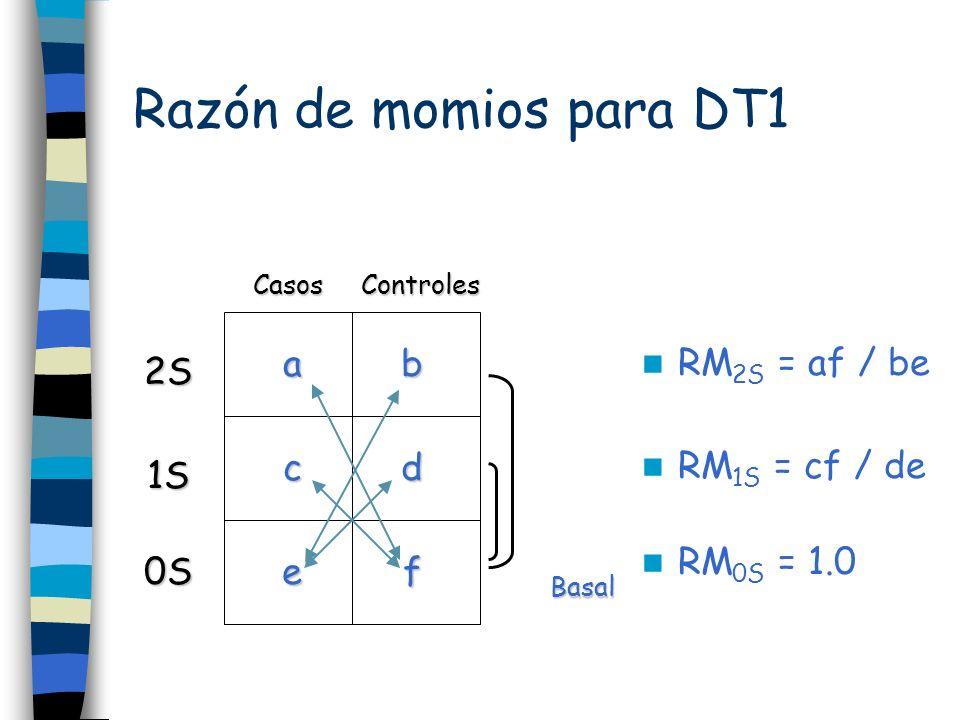 Razón de momios para DT1 Basal ab cd ef CasosControles 2S 1S 0S RM 2S = af / be RM 1S = cf / de RM 0S = 1.0
