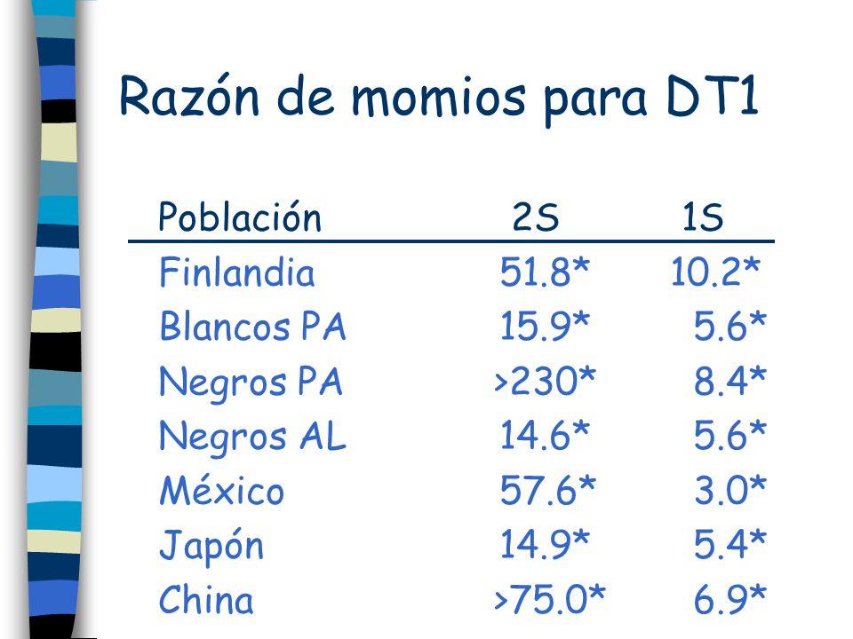 Razón de momios para DT1 Población 2S 1S Finlandia51.8*10.2* Blancos PA15.9* 5.6* Negros PA >230* 8.4* Negros AL14.6* 5.6* México57.6* 3.0* Japón14.9*
