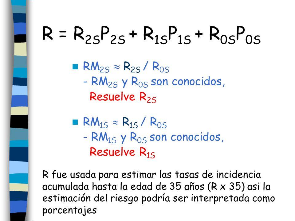 RM 2S R 2S / R 0S - RM 2S y R 0S son conocidos, Resuelve R 2S RM 1S R 1S / R 0S - RM 1S y R 0S son conocidos, Resuelve R 1S R = R 2S P 2S + R 1S P 1S