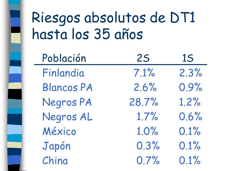Riesgos absolutos de DT1 hasta los 35 años Población 2S 1S Finlandia7.1%2.3% Blancos PA2.6%0.9% Negros PA 28.7%1.2% Negros AL 1.7%0.6% México 1.0%0.1%