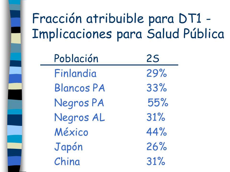 Fracción atribuible para DT1 - Implicaciones para Salud Pública Población2S Finlandia29% Blancos PA33% Negros PA 55% Negros AL31% México44% Japón26% C