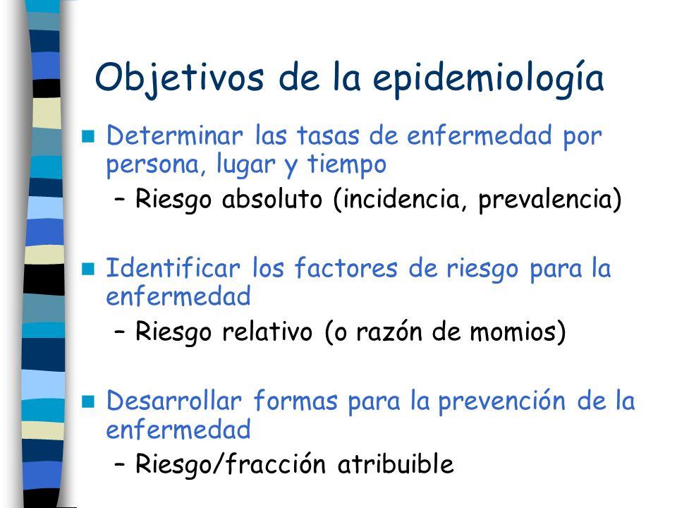 Objetivos de la epidemiología Determinar las tasas de enfermedad por persona, lugar y tiempo –Riesgo absoluto (incidencia, prevalencia) Identificar lo