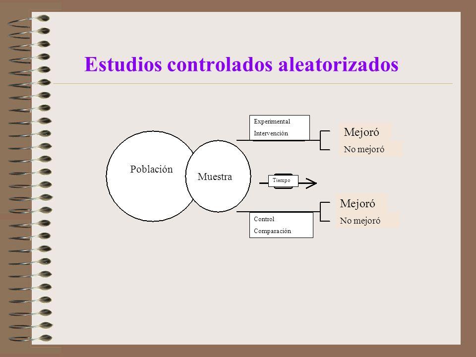 Estudios controlados aleatorizados Población Muestra Experimental Intervención Control Comparación Tiempo Mejoró No mejoró Mejoró