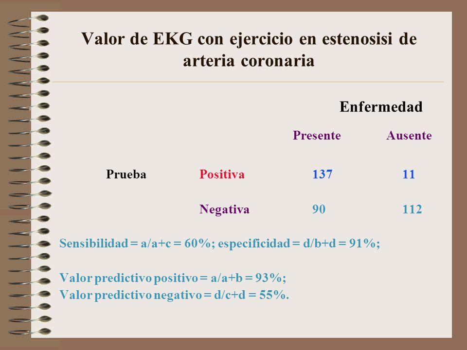 Valor de EKG con ejercicio en estenosisi de arteria coronaria Enfermedad PresenteAusente PruebaPositiva 137 11 Negativa 90 112 Sensibilidad = a/a+c =