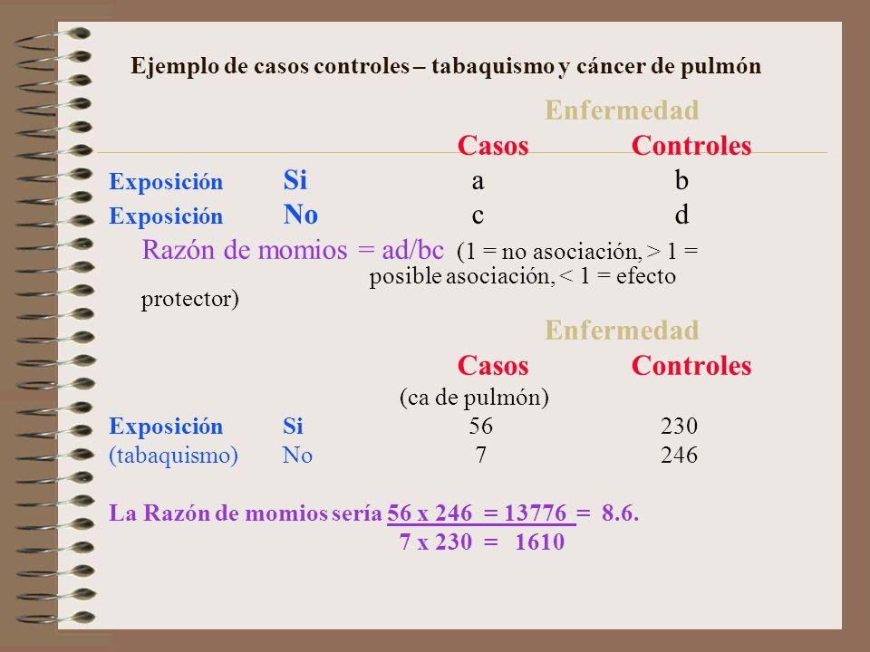 Ejemplo de casos controles – tabaquismo y cáncer de pulmón Enfermedad CasosControles Exposición Si a b Exposición No c d Razón de momios = ad/bc (1 =