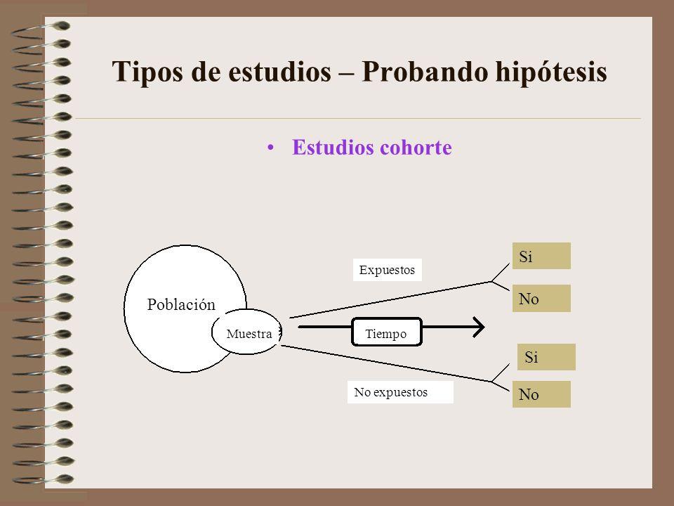 Tipos de estudios – Probando hipótesis Estudios cohorte Población MuestraTiempo Expuestos No expuestos Si No Si No