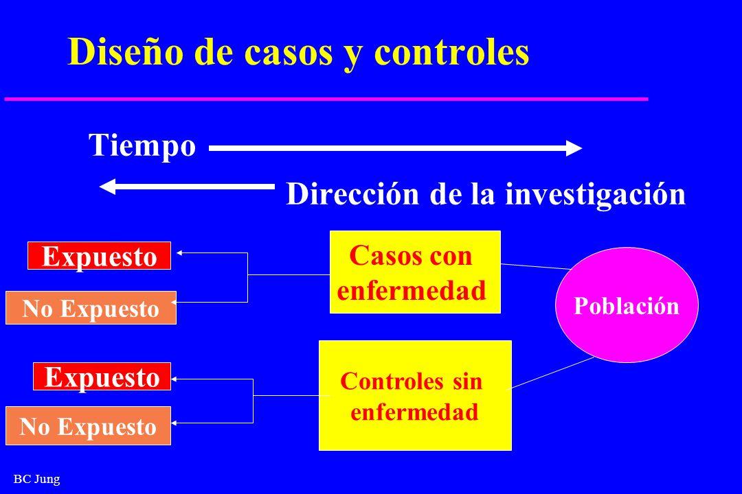 BC Jung Diseño de casos y controles Tiempo Dirección de la investigación Población Casos con enfermedad Controles sin enfermedad Expuesto No Expuesto