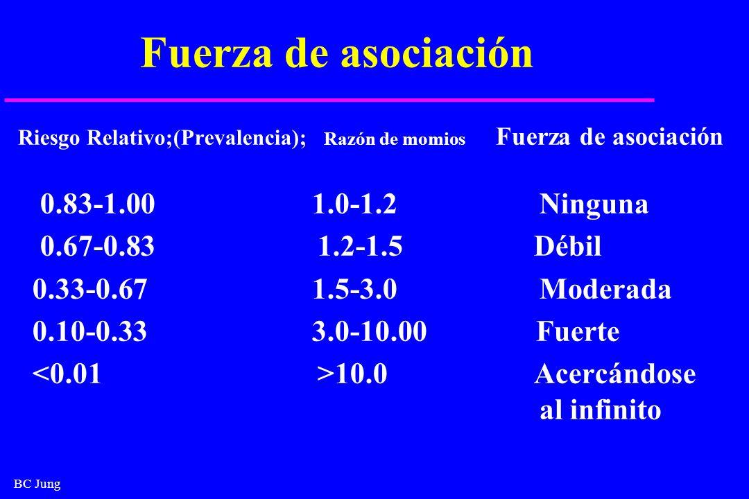 BC Jung Fuerza de asociación Riesgo Relativo;(Prevalencia); Razón de momios Fuerza de asociación 0.83-1.00 1.0-1.2 Ninguna 0.67-0.83 1.2-1.5 Débil 0.3