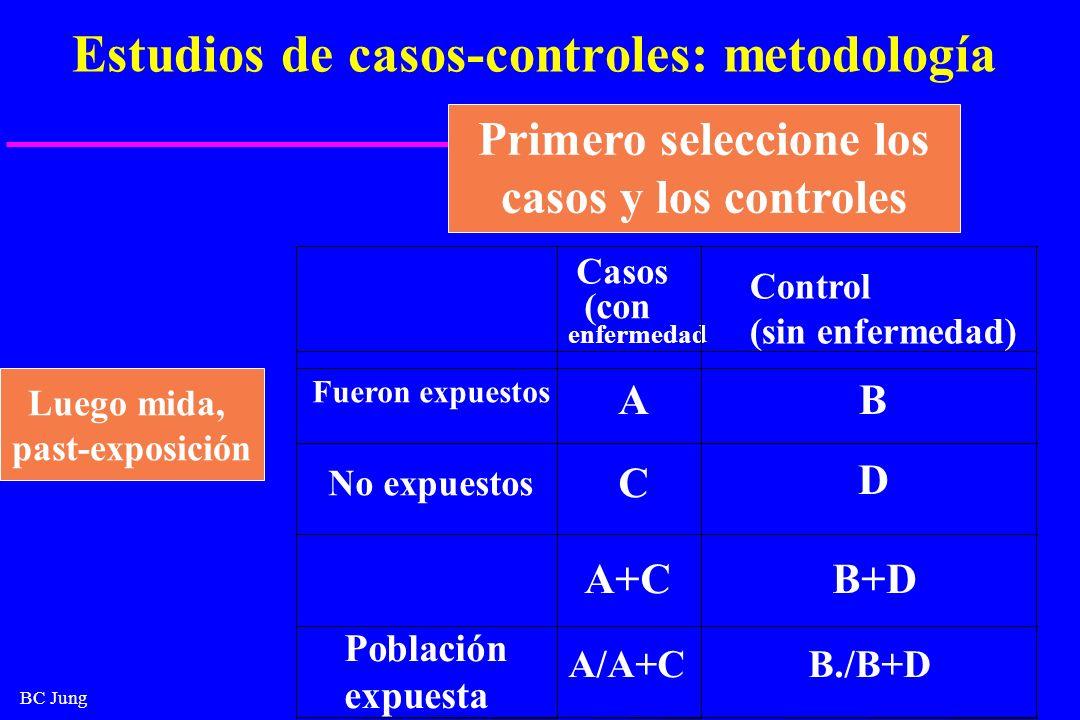 BC Jung Estudios de casos-controles: metodología Luego mida, past-exposición Primero seleccione los casos y los controles Casos (con enfermedad Contro