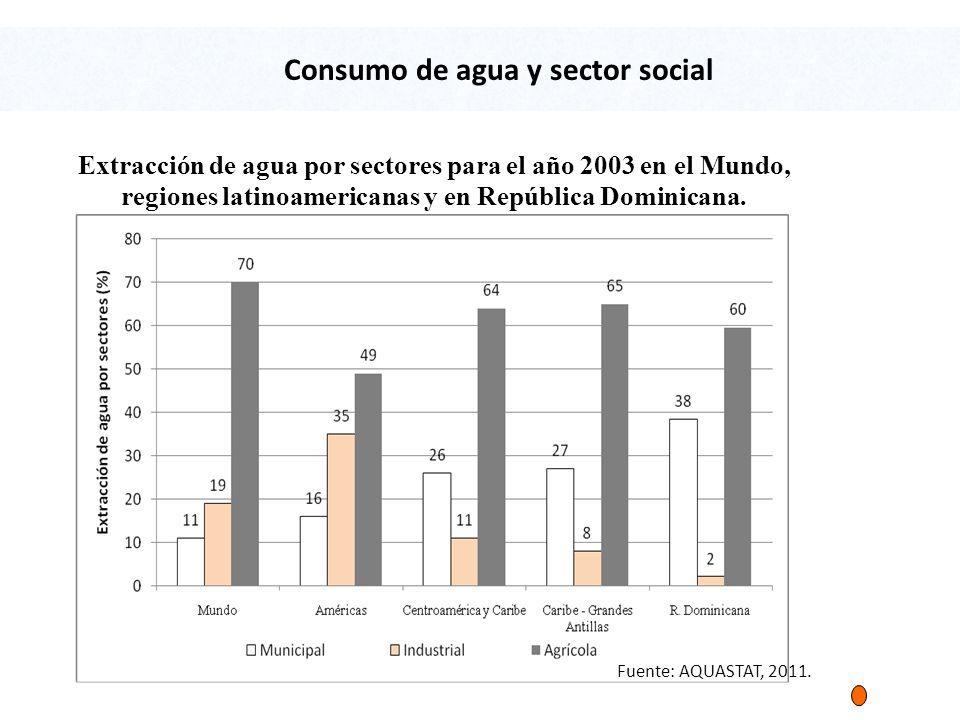 Extracción de agua por sectores para el año 2003 en el Mundo, regiones latinoamericanas y en República Dominicana.