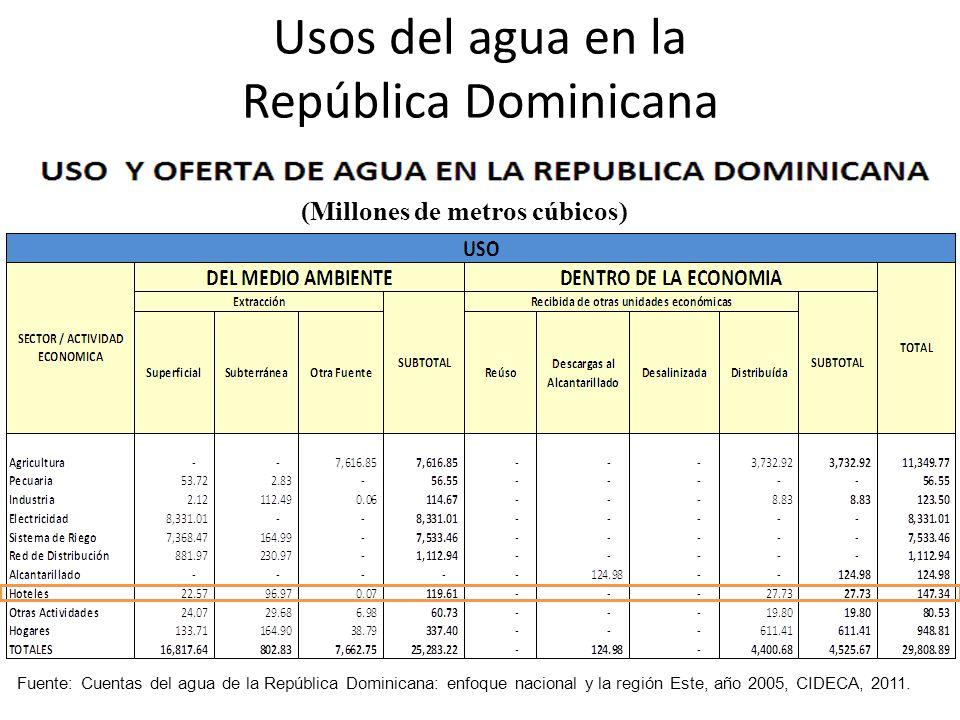 Usos del agua en la República Dominicana Fuente: Cuentas del agua de la República Dominicana: enfoque nacional y la región Este, año 2005, CIDECA, 2011.