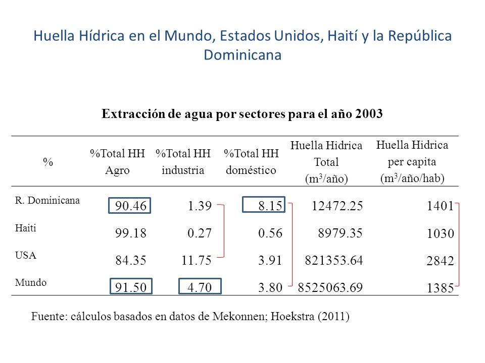 Extracción de agua por sectores para el año 2003 % %Total HH Agro %Total HH industria %Total HH doméstico Huella Hidrica Total (m 3 /año) Huella Hidrica per capita (m 3 /año/hab) R.