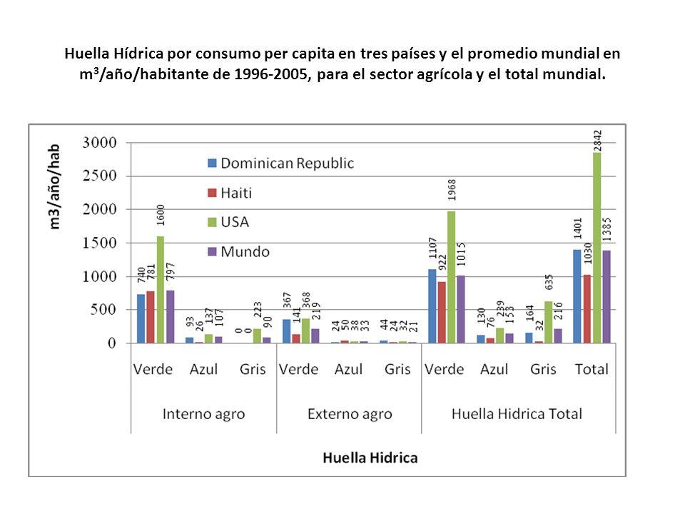 Huella Hídrica por consumo per capita en tres países y el promedio mundial en m 3 /año/habitante de 1996-2005, para el sector agrícola y el total mundial.