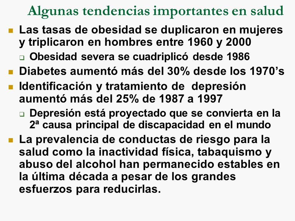 Algunas tendencias importantes en salud Las tasas de obesidad se duplicaron en mujeres y triplicaron en hombres entre 1960 y 2000 Obesidad severa se cuadriplicó desde 1986 Diabetes aumentó más del 30% desde los 1970s Identificación y tratamiento de depresión aumentó más del 25% de 1987 a 1997 Depresión está proyectado que se convierta en la 2ª causa principal de discapacidad en el mundo La prevalencia de conductas de riesgo para la salud como la inactividad física, tabaquismo y abuso del alcohol han permanecido estables en la última década a pesar de los grandes esfuerzos para reducirlas.