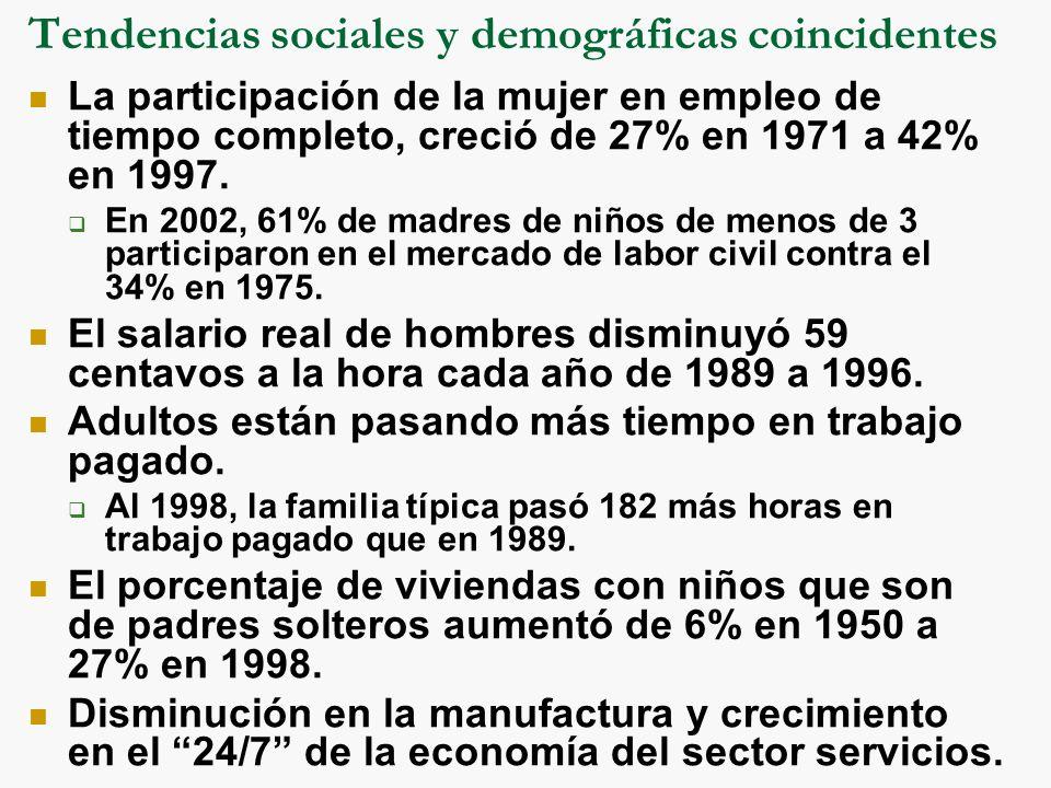 Tendencias sociales y demográficas coincidentes La participación de la mujer en empleo de tiempo completo, creció de 27% en 1971 a 42% en 1997.