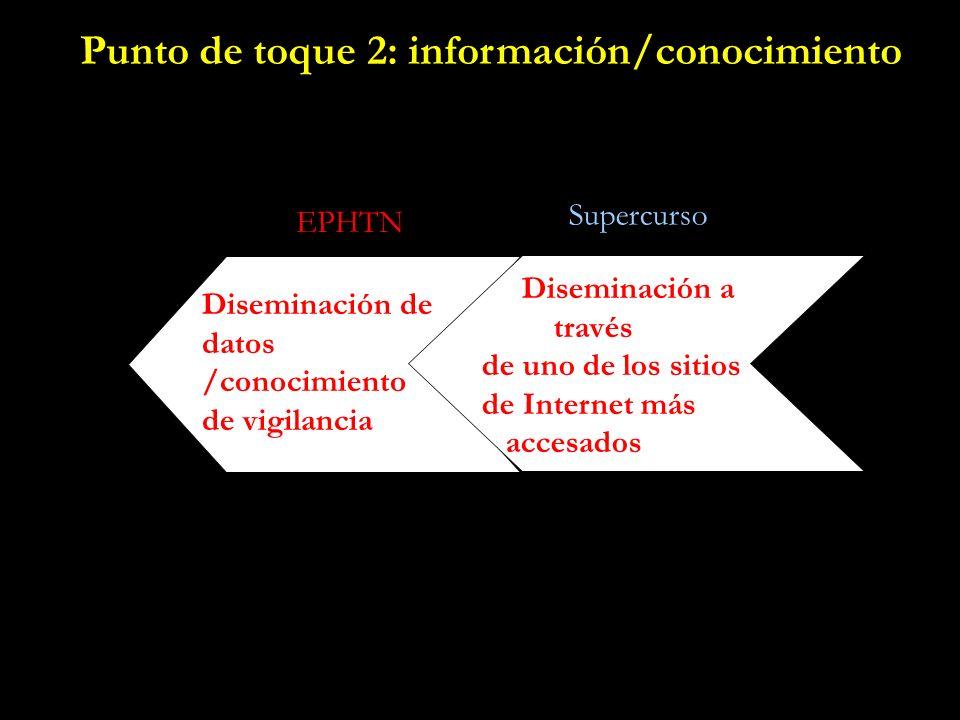 Diseminación de datos /conocimiento de vigilancia EPHTN Supercurso Diseminación a través de uno de los sitios de Internet más accesados Punto de toque 2: información/conocimiento
