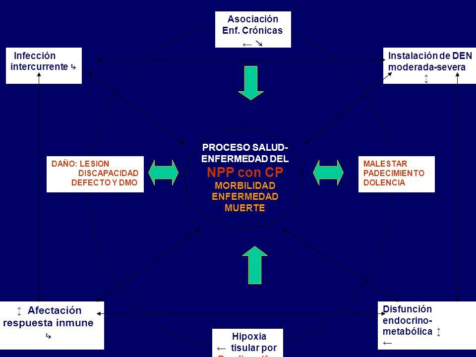 PROCESO SALUD- ENFERMEDAD DEL NPP con CP MORBILIDAD ENFERMEDAD MUERTE MALESTAR PADECIMIENTO DOLENCIA DAÑO: LESION DISCAPACIDAD DEFECTO Y DMO Asociació