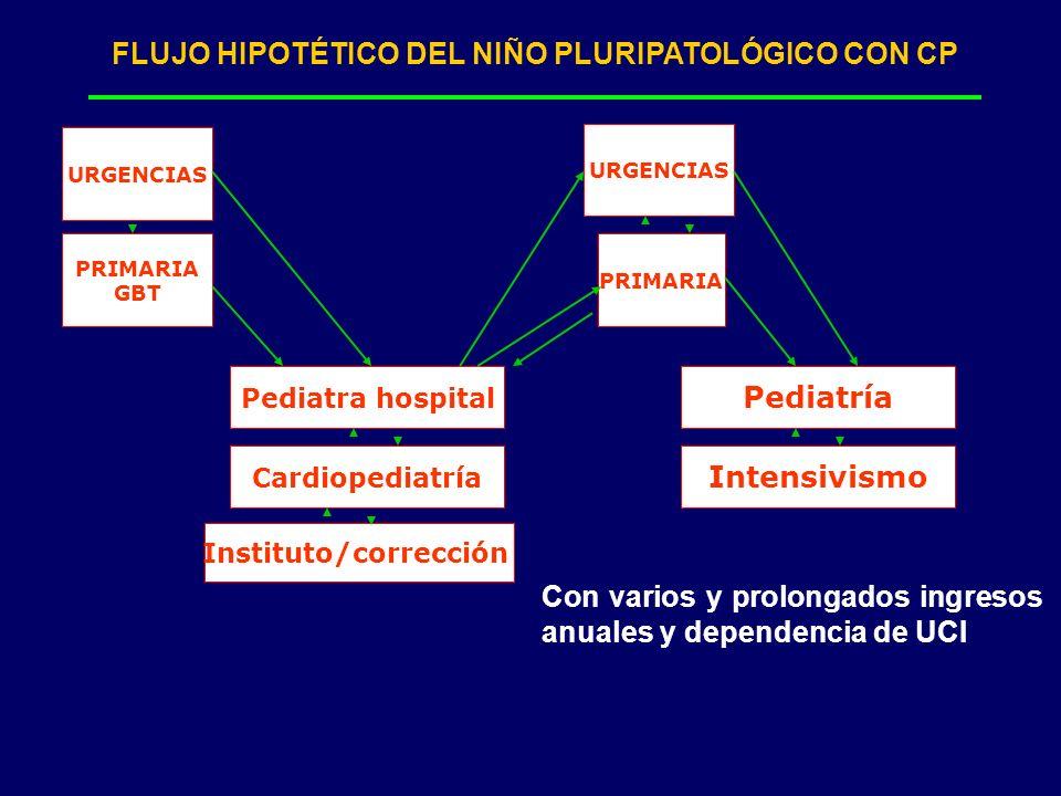 FLUJO HIPOTÉTICO DEL NIÑO PLURIPATOLÓGICO CON CP PRIMARIA GBT Pediatra hospital PRIMARIA URGENCIAS Cardiopediatría Instituto/corrección URGENCIAS Pedi