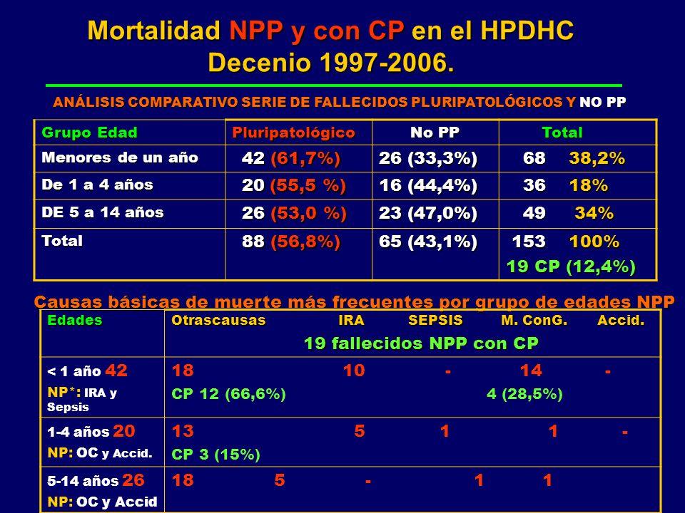 Mortalidad NPP y con CP en el HPDHC Decenio 1997-2006. Grupo Edad Pluripatológico No PP Total Total Menores de un año 42 (61,7%) 42 (61,7%) 26 (33,3%)
