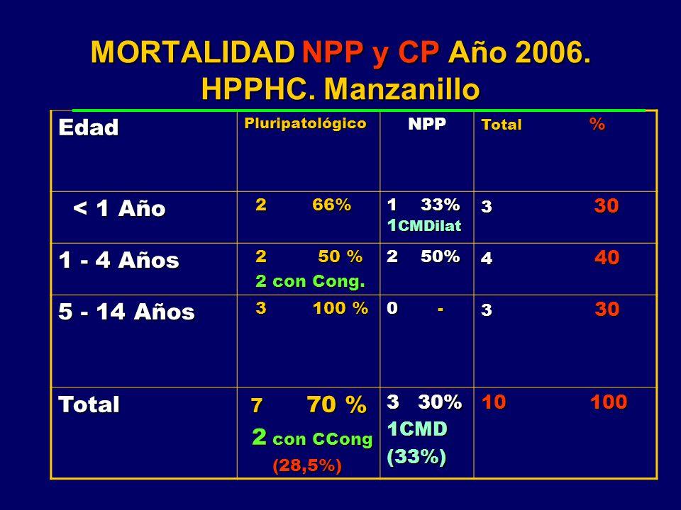 MORTALIDAD NPP y CP Año 2006. HPPHC. Manzanillo EdadPluripatológicoNPP Total % < 1 Año < 1 Año 2 66% 2 66% 1 33% 1 CMDilat 3 30 1 - 4 Años 2 50 % 2 50