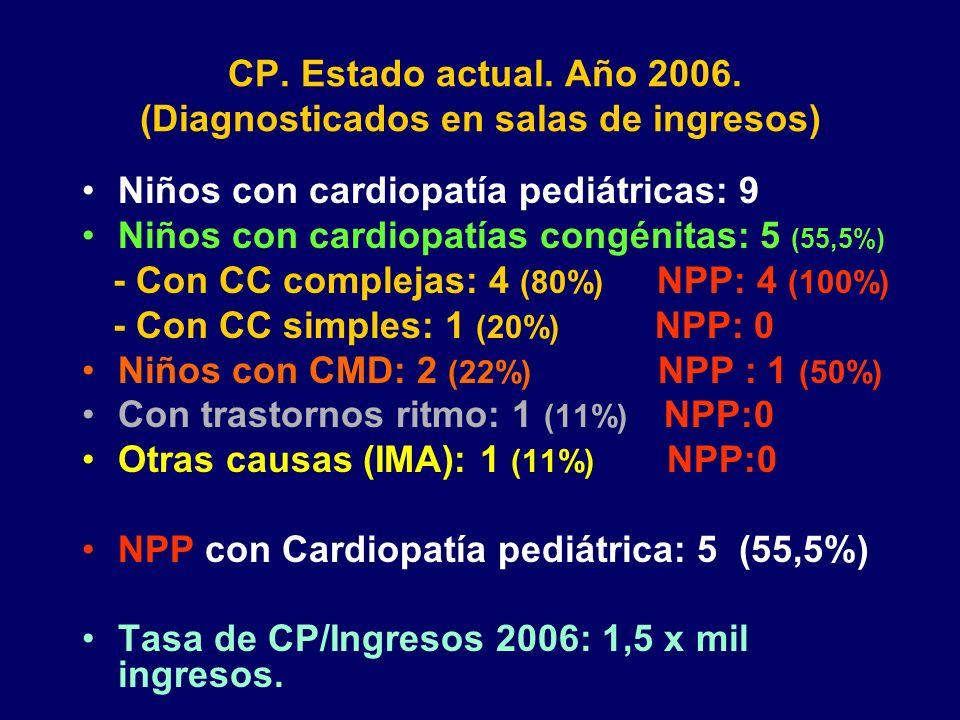 CP. Estado actual. Año 2006. (Diagnosticados en salas de ingresos) Niños con cardiopatía pediátricas: 9 Niños con cardiopatías congénitas: 5 (55,5%) -