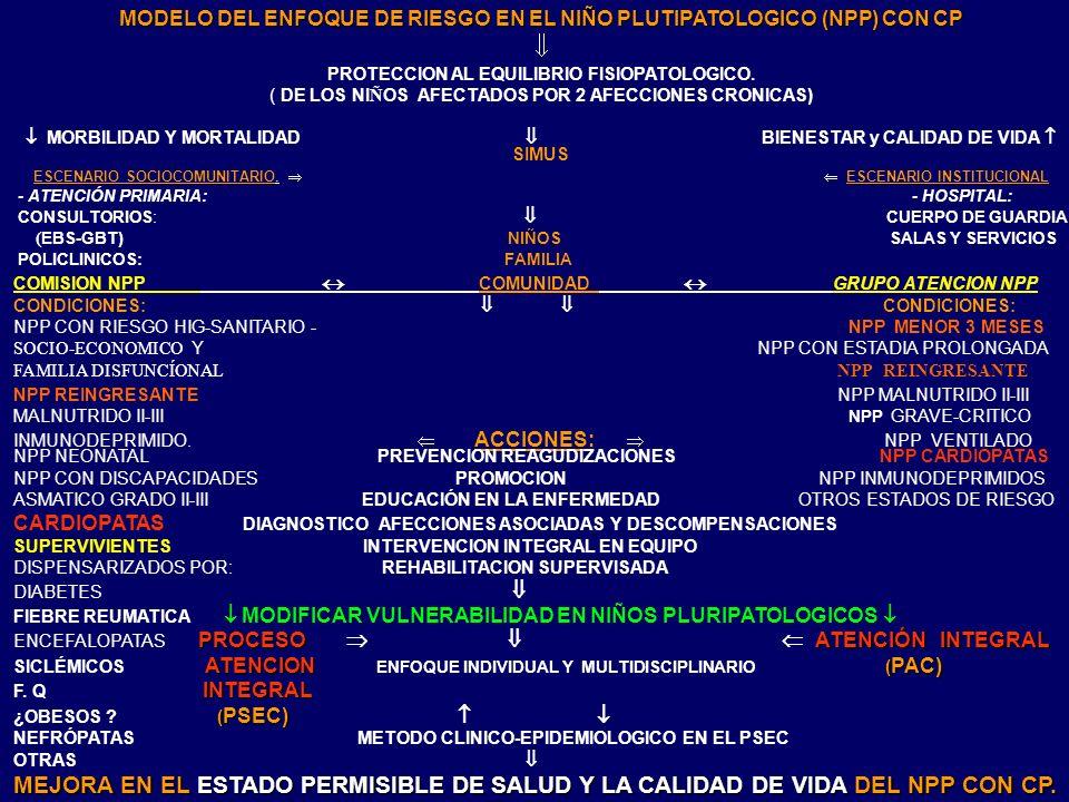 MODELO DEL ENFOQUE DE RIESGO EN EL NIÑO PLUTIPATOLOGICO (NPP) CON CP PROTECCION AL EQUILIBRIO FISIOPATOLOGICO. ( DE LOS NI Ñ OS AFECTADOS POR 2 AFECCI