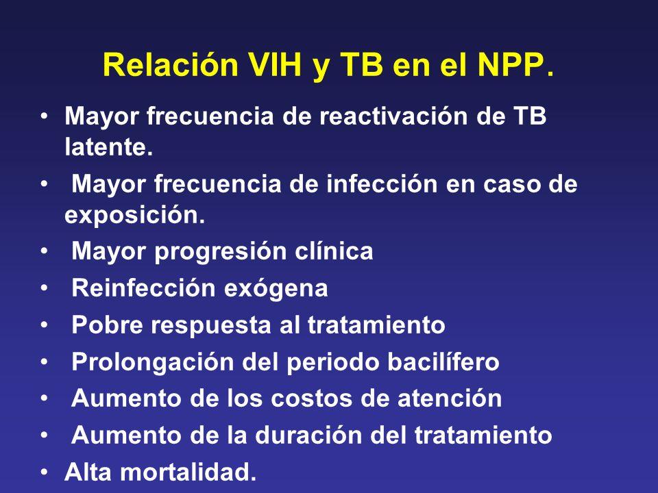 Relación VIH y TB en el NPP. Mayor frecuencia de reactivación de TB latente. Mayor frecuencia de infección en caso de exposición. Mayor progresión clí