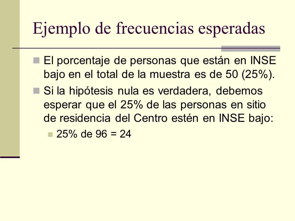 Ejemplo de frecuencias esperadas El porcentaje de personas que están en INSE bajo en el total de la muestra es de 50 (25%). Si la hipótesis nula es ve
