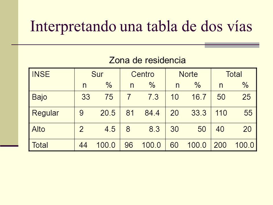Interpretando una tabla de dos vías INSESur n % Centro n % Norte n % Total n % Bajo33 757 7.310 16.750 25 Regular9 20.581 84.420 33.3110 55 Alto2 4.58