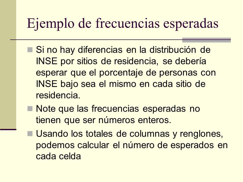 Ejemplo de frecuencias esperadas Si no hay diferencias en la distribución de INSE por sitios de residencia, se debería esperar que el porcentaje de pe