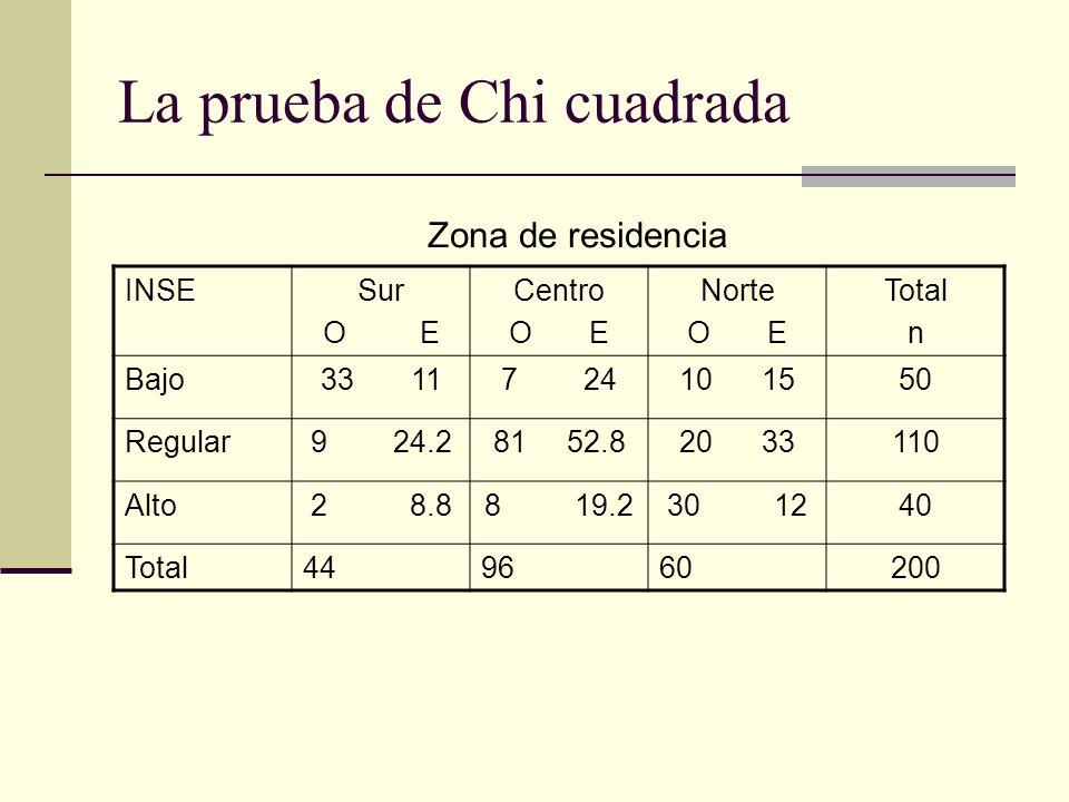 La prueba de Chi cuadrada INSESur O E Centro O E Norte O E Total n Bajo33 117 2410 1550 Regular9 24.281 52.820 33110 Alto2 8.88 19.230 1240 Total44966
