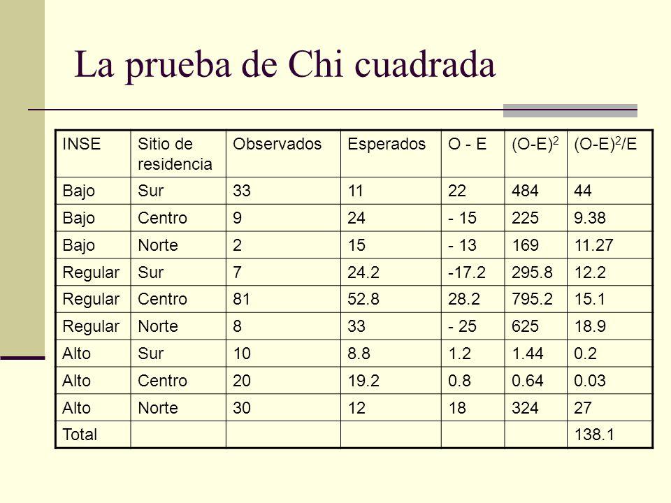 La prueba de Chi cuadrada INSESitio de residencia ObservadosEsperadosO - E(O-E) 2 (O-E) 2 /E BajoSur33112248444 BajoCentro924- 152259.38 BajoNorte215-