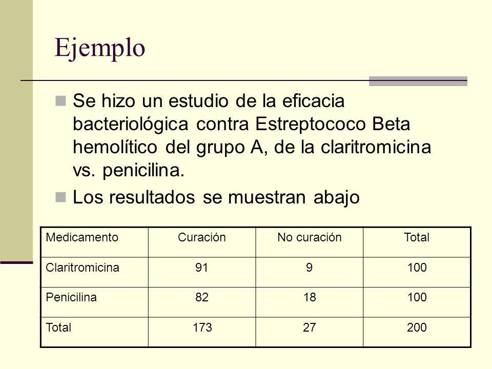 Ejemplo Se hizo un estudio de la eficacia bacteriológica contra Estreptococo Beta hemolítico del grupo A, de la claritromicina vs. penicilina. Los res