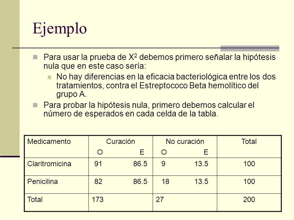Ejemplo Para usar la prueba de X 2 debemos primero señalar la hipótesis nula que en este caso sería: No hay diferencias en la eficacia bacteriológica