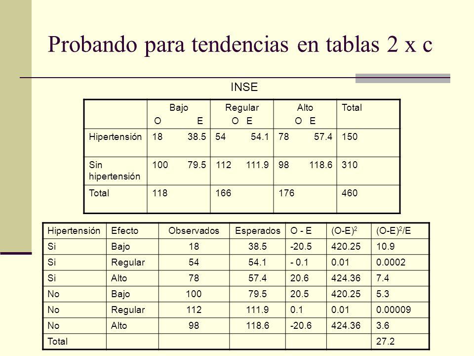 Probando para tendencias en tablas 2 x c Bajo O E Regular O E Alto O E Total Hipertensión18 38.554 54.178 57.4150 Sin hipertensión 100 79.5112 111.998