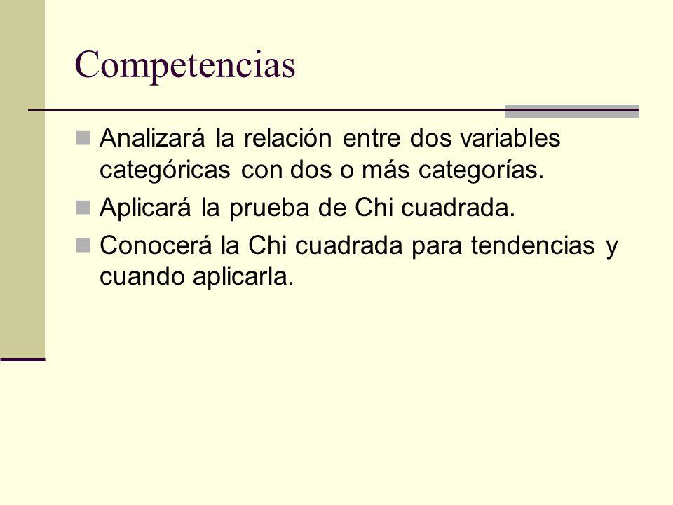 Competencias Analizará la relación entre dos variables categóricas con dos o más categorías. Aplicará la prueba de Chi cuadrada. Conocerá la Chi cuadr